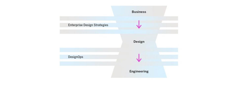 The New Enterprise Designer