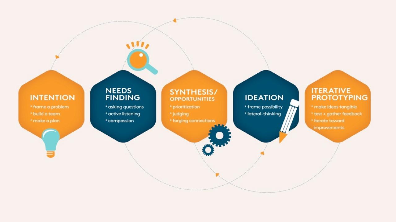 Design-Thinking Center